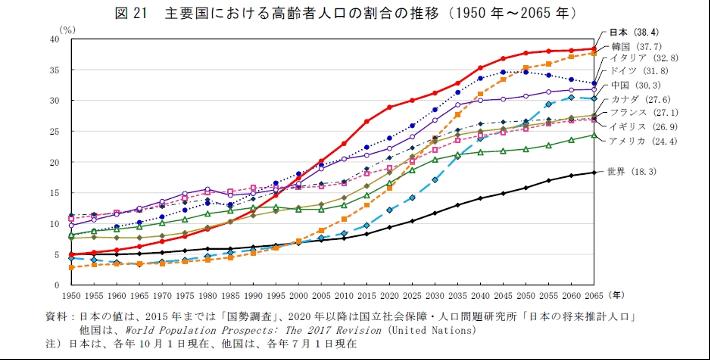主要国における高齢者人口の割合の推移