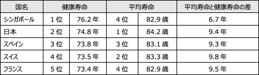 日本の健康寿命を世界と比較