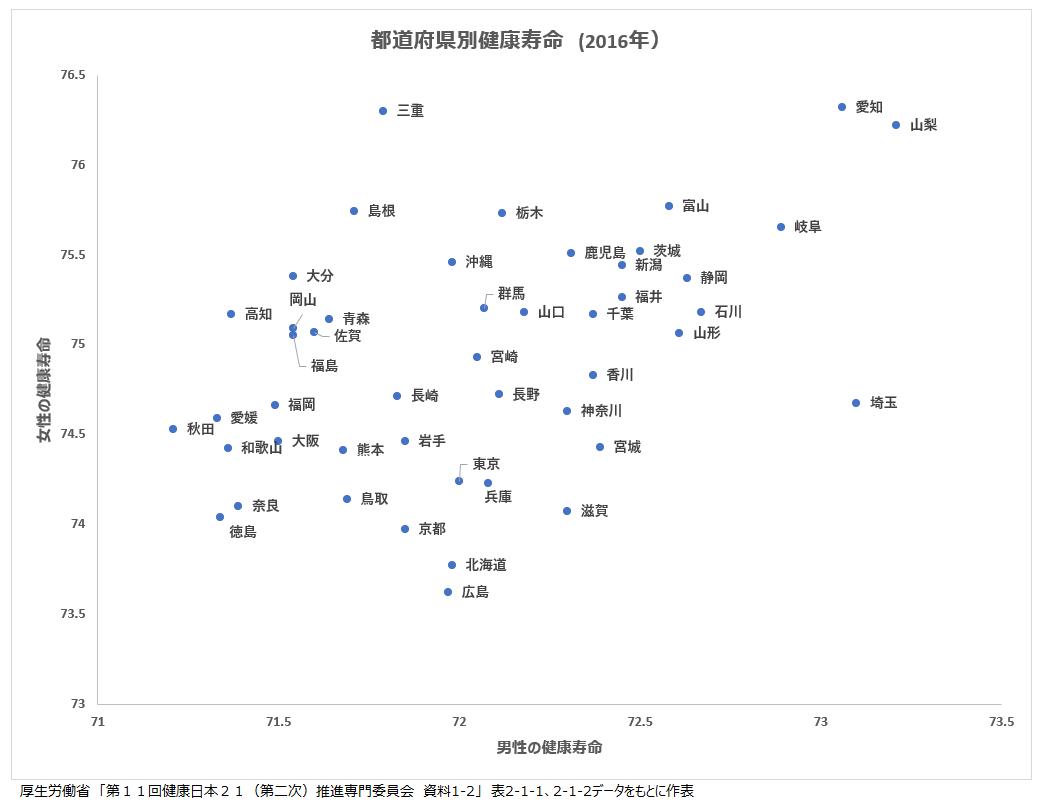 都道府県別健康寿命の表