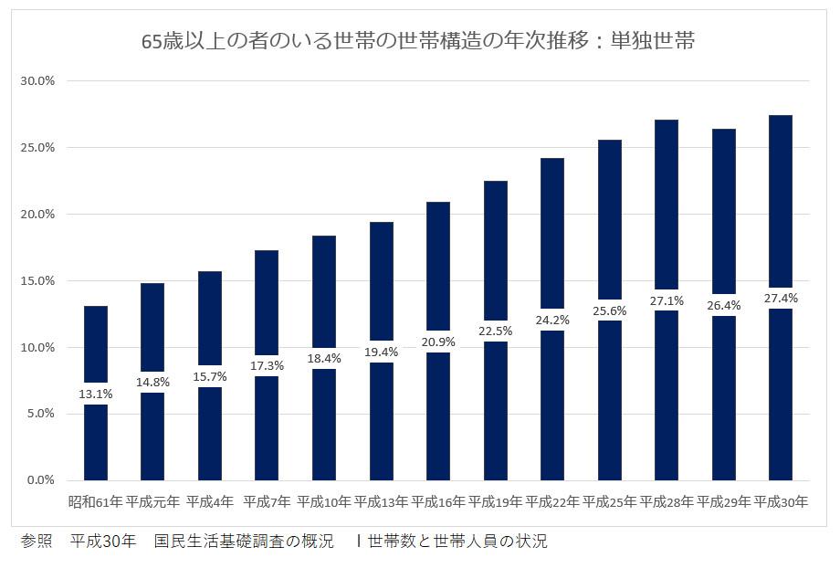 65歳以上の者のいる世帯の世帯構造の年次推移:単独世帯